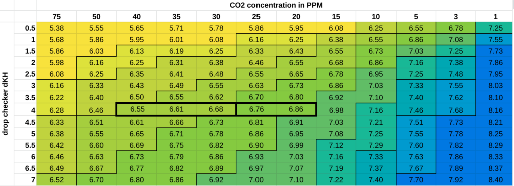 Coloured table of CO2 vs. drop checker solution dKH vs. pH in the drop checker